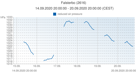Falsterbo, Suède (2616): reduced air pressure: 14.09.2020 20:00:00 - 20.09.2020 20:00:00 (CEST)