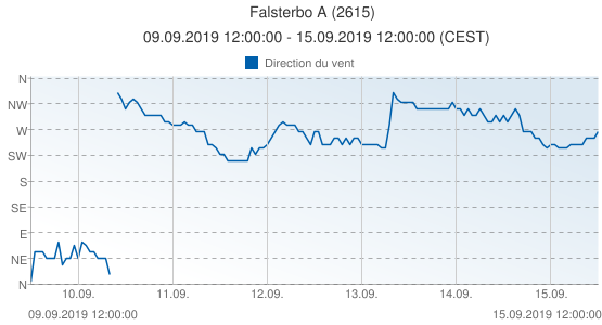 Falsterbo A, Suède (2615): Direction du vent: 09.09.2019 12:00:00 - 15.09.2019 12:00:00 (CEST)