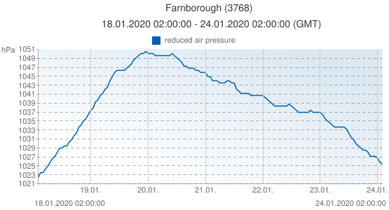 Farnborough, United Kingdom (3768): reduced air pressure: 18.01.2020 02:00:00 - 24.01.2020 02:00:00 (GMT)