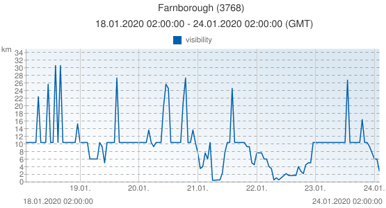Farnborough, United Kingdom (3768): visibility: 18.01.2020 02:00:00 - 24.01.2020 02:00:00 (GMT)