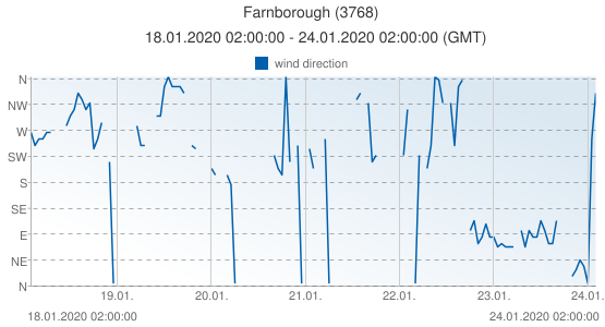 Farnborough, United Kingdom (3768): wind direction: 18.01.2020 02:00:00 - 24.01.2020 02:00:00 (GMT)