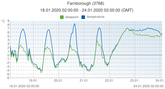 Farnborough, United Kingdom (3768): temperature & dewpoint: 18.01.2020 02:00:00 - 24.01.2020 02:00:00 (GMT)