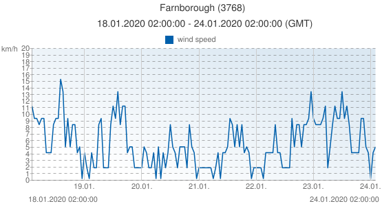 Farnborough, United Kingdom (3768): wind speed: 18.01.2020 02:00:00 - 24.01.2020 02:00:00 (GMT)