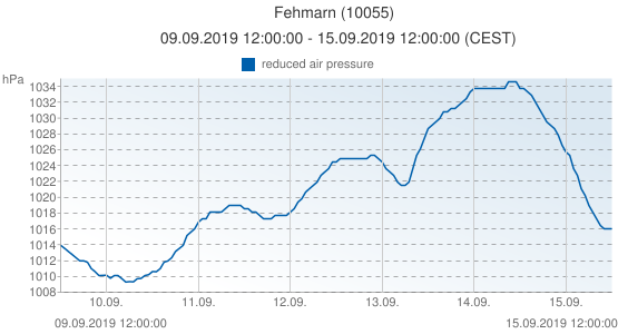 Fehmarn, Allemagne (10055): reduced air pressure: 09.09.2019 12:00:00 - 15.09.2019 12:00:00 (CEST)