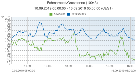 Fehmarnbelt/Grosstonne, Germany (10043): temperature & dewpoint: 10.09.2019 05:00:00 - 16.09.2019 05:00:00 (CEST)