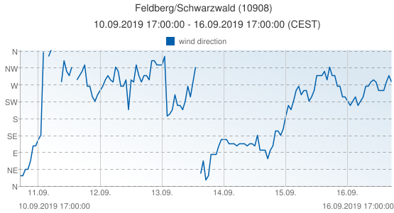 Feldberg/Schwarzwald, Germany (10908): wind direction: 10.09.2019 17:00:00 - 16.09.2019 17:00:00 (CEST)