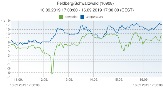Feldberg/Schwarzwald, Germany (10908): temperature & dewpoint: 10.09.2019 17:00:00 - 16.09.2019 17:00:00 (CEST)