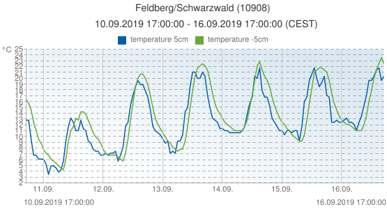 Feldberg/Schwarzwald, Germany (10908): temperature 5cm & temperature -5cm: 10.09.2019 17:00:00 - 16.09.2019 17:00:00 (CEST)