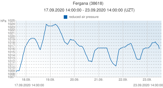 Fergana, Uzbequistán (38618): reduced air pressure: 17.09.2020 14:00:00 - 23.09.2020 14:00:00 (UZT)
