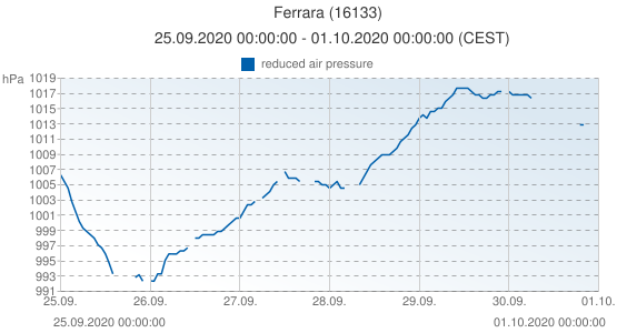 Ferrara, Italy (16133): reduced air pressure: 25.09.2020 00:00:00 - 01.10.2020 00:00:00 (CEST)