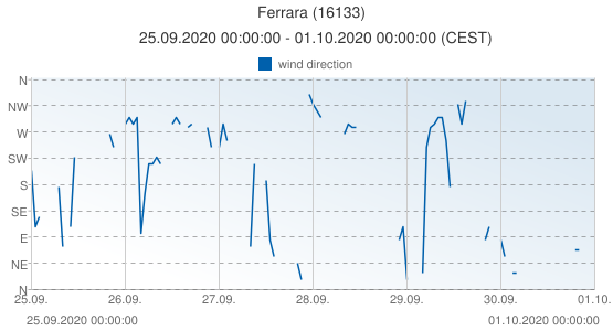Ferrara, Italy (16133): wind direction: 25.09.2020 00:00:00 - 01.10.2020 00:00:00 (CEST)