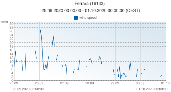 Ferrara, Italy (16133): wind speed: 25.09.2020 00:00:00 - 01.10.2020 00:00:00 (CEST)