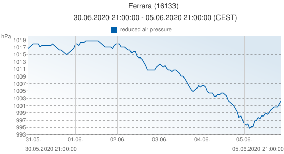 Ferrara, Italia (16133): reduced air pressure: 30.05.2020 21:00:00 - 05.06.2020 21:00:00 (CEST)