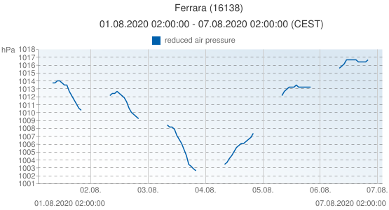 Ferrara, Italy (16138): reduced air pressure: 01.08.2020 02:00:00 - 07.08.2020 02:00:00 (CEST)