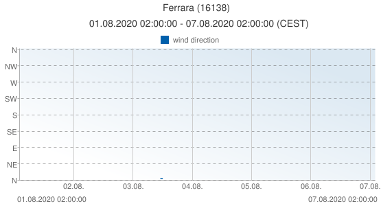 Ferrara, Italy (16138): wind direction: 01.08.2020 02:00:00 - 07.08.2020 02:00:00 (CEST)