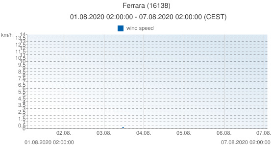 Ferrara, Italy (16138): wind speed: 01.08.2020 02:00:00 - 07.08.2020 02:00:00 (CEST)