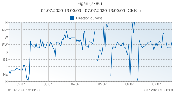 Figari, France (7780): Direction du vent: 01.07.2020 13:00:00 - 07.07.2020 13:00:00 (CEST)