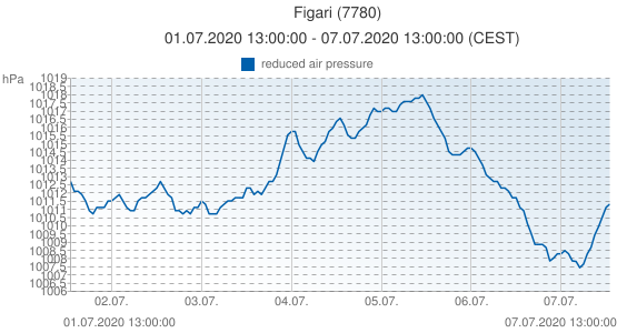Figari, France (7780): reduced air pressure: 01.07.2020 13:00:00 - 07.07.2020 13:00:00 (CEST)