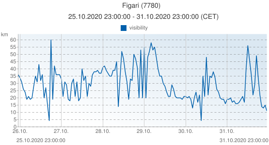 Figari, France (7780): visibility: 25.10.2020 23:00:00 - 31.10.2020 23:00:00 (CET)