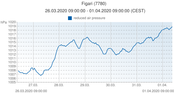 Figari, France (7780): reduced air pressure: 26.03.2020 09:00:00 - 01.04.2020 09:00:00 (CEST)