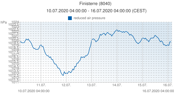 Finisterre, Spain (8040): reduced air pressure: 10.07.2020 04:00:00 - 16.07.2020 04:00:00 (CEST)
