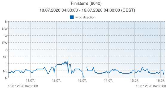 Finisterre, Spain (8040): wind direction: 10.07.2020 04:00:00 - 16.07.2020 04:00:00 (CEST)