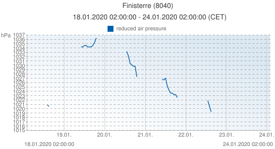 Finisterre, Spain (8040): reduced air pressure: 18.01.2020 02:00:00 - 24.01.2020 02:00:00 (CET)