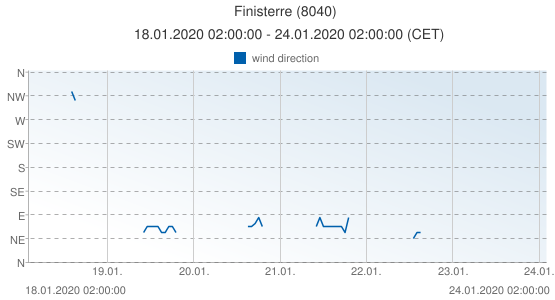 Finisterre, Spain (8040): wind direction: 18.01.2020 02:00:00 - 24.01.2020 02:00:00 (CET)