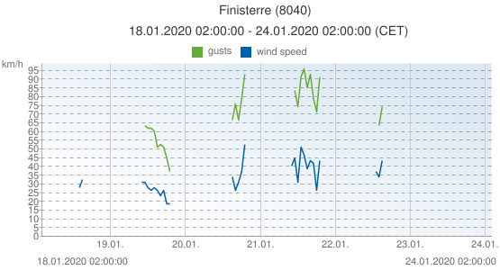 Finisterre, Spain (8040): wind speed & gusts: 18.01.2020 02:00:00 - 24.01.2020 02:00:00 (CET)