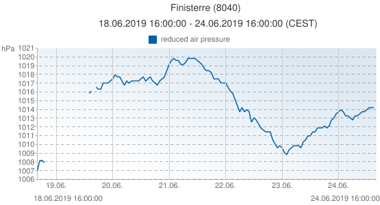 Finisterre, Spain (8040): reduced air pressure: 18.06.2019 16:00:00 - 24.06.2019 16:00:00 (CEST)