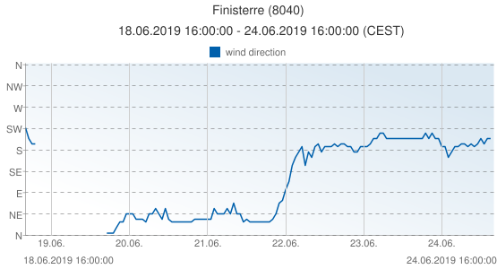 Finisterre, Spain (8040): wind direction: 18.06.2019 16:00:00 - 24.06.2019 16:00:00 (CEST)