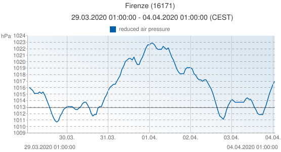 Firenze, Italy (16171): reduced air pressure: 29.03.2020 01:00:00 - 04.04.2020 01:00:00 (CEST)