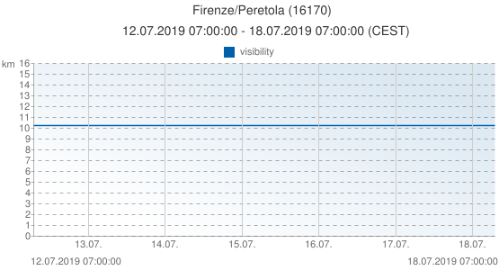 Firenze/Peretola, Italy (16170): visibility: 12.07.2019 07:00:00 - 18.07.2019 07:00:00 (CEST)