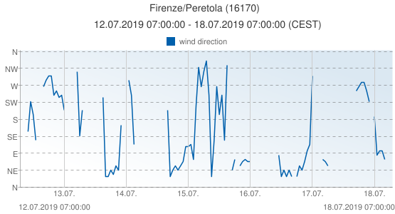 Firenze/Peretola, Italy (16170): wind direction: 12.07.2019 07:00:00 - 18.07.2019 07:00:00 (CEST)