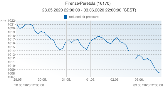 Firenze/Peretola, Italy (16170): reduced air pressure: 28.05.2020 22:00:00 - 03.06.2020 22:00:00 (CEST)