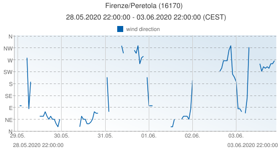Firenze/Peretola, Italy (16170): wind direction: 28.05.2020 22:00:00 - 03.06.2020 22:00:00 (CEST)