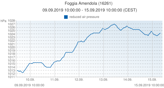 Foggia Amendola, Italy (16261): reduced air pressure: 09.09.2019 10:00:00 - 15.09.2019 10:00:00 (CEST)