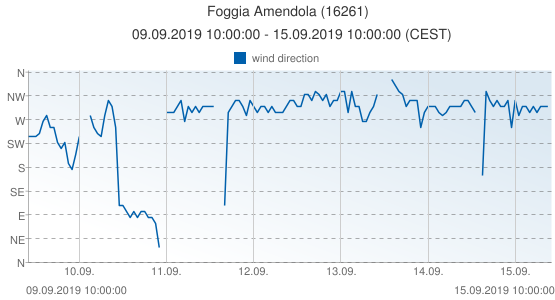 Foggia Amendola, Italy (16261): wind direction: 09.09.2019 10:00:00 - 15.09.2019 10:00:00 (CEST)