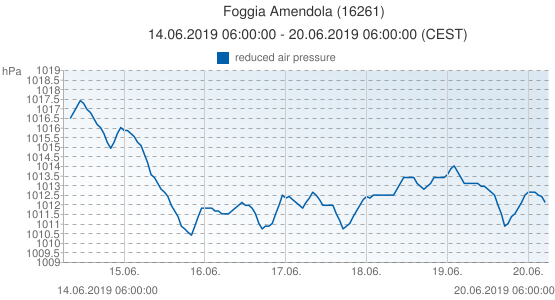 Foggia Amendola, Italy (16261): reduced air pressure: 14.06.2019 06:00:00 - 20.06.2019 06:00:00 (CEST)