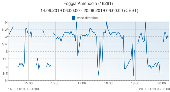 Foggia Amendola, Italy (16261): wind direction: 14.06.2019 06:00:00 - 20.06.2019 06:00:00 (CEST)