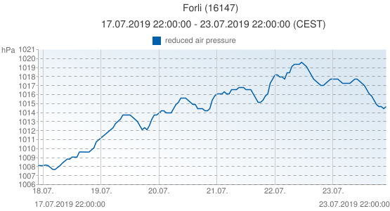 Forli, Italy (16147): reduced air pressure: 17.07.2019 22:00:00 - 23.07.2019 22:00:00 (CEST)