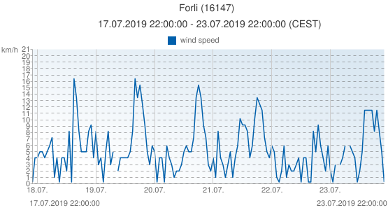 Forli, Italy (16147): wind speed: 17.07.2019 22:00:00 - 23.07.2019 22:00:00 (CEST)