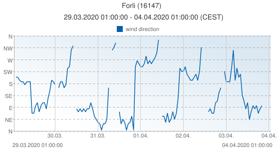Forli, Italy (16147): wind direction: 29.03.2020 01:00:00 - 04.04.2020 01:00:00 (CEST)
