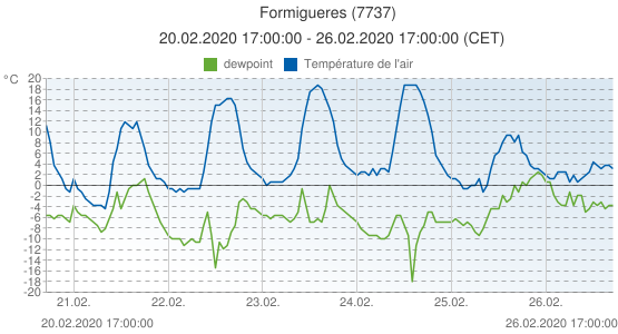 Formigueres, France (7737): Température de l'air & dewpoint: 20.02.2020 17:00:00 - 26.02.2020 17:00:00 (CET)
