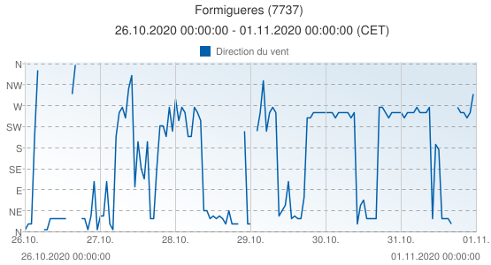 Formigueres, France (7737): Direction du vent: 26.10.2020 00:00:00 - 01.11.2020 00:00:00 (CET)