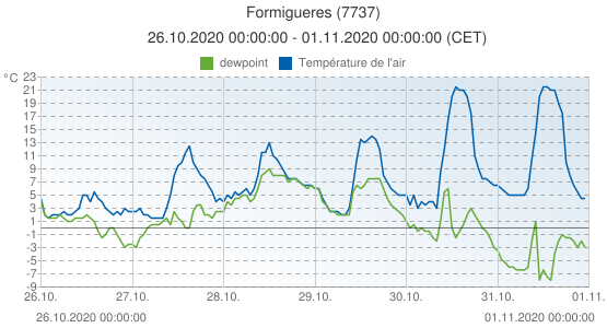 Formigueres, France (7737): Température de l'air & dewpoint: 26.10.2020 00:00:00 - 01.11.2020 00:00:00 (CET)