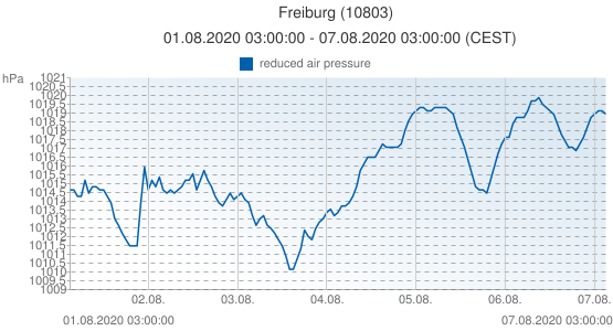 Freiburg, Germany (10803): reduced air pressure: 01.08.2020 03:00:00 - 07.08.2020 03:00:00 (CEST)