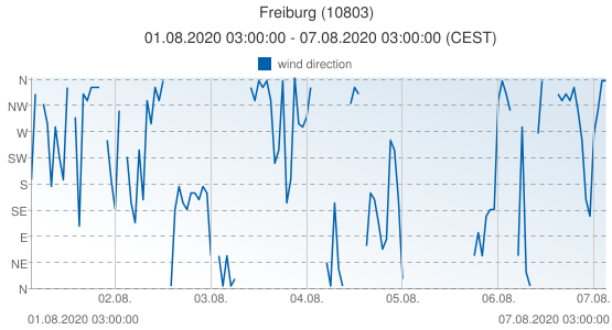 Freiburg, Germany (10803): wind direction: 01.08.2020 03:00:00 - 07.08.2020 03:00:00 (CEST)