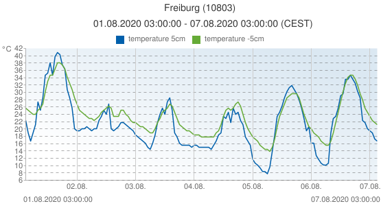 Freiburg, Germany (10803): temperature 5cm & temperature -5cm: 01.08.2020 03:00:00 - 07.08.2020 03:00:00 (CEST)