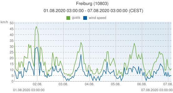 Freiburg, Germany (10803): wind speed & gusts: 01.08.2020 03:00:00 - 07.08.2020 03:00:00 (CEST)